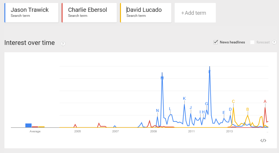Britney boyfriends trend