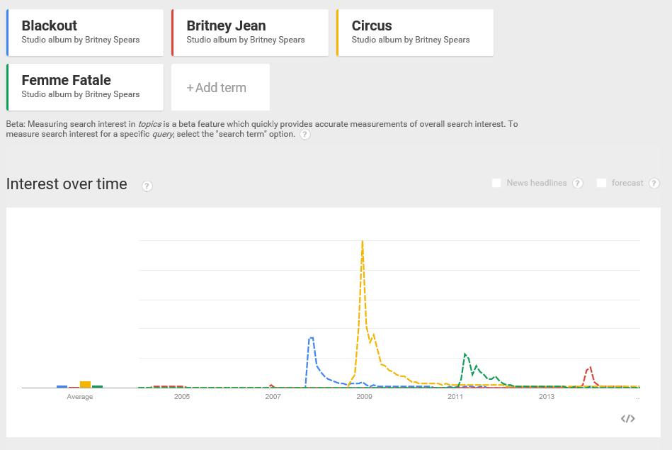 Britney albums trend